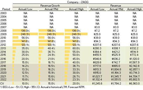 Revenue and Growth Assumptions