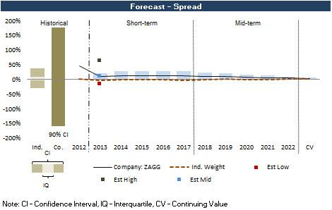 ZAGG Forecast Spread