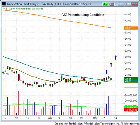 Direxion Financial Bear 3x Shares ETF ($FAZ)