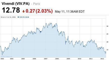 vivendi stock chart