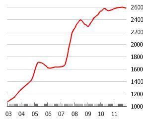 Chart of China