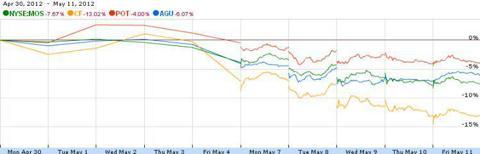 Fertilizer Stock Price Change April 30, 2012 to May11, 2012