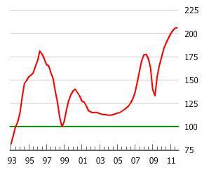 Chart of Singapore