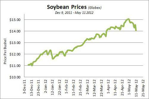 Soybean Price History Dec 9, 2011 through May 11, 2012