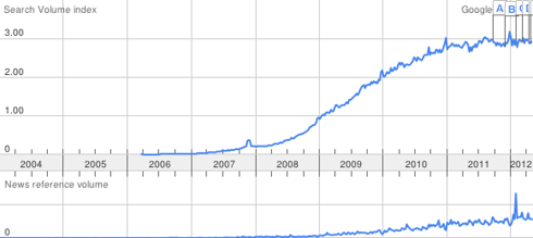 Facebook Search Volume Increase