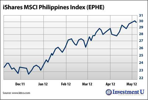 iShares MSCI Philippines Index (<a href='http://seekingalpha.com/symbol/EPHE' title='iShares MSCI Philippines ETF'>EPHE</a>)
