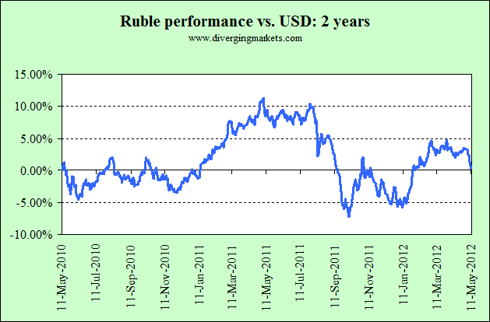 USDRUB 2 year performance