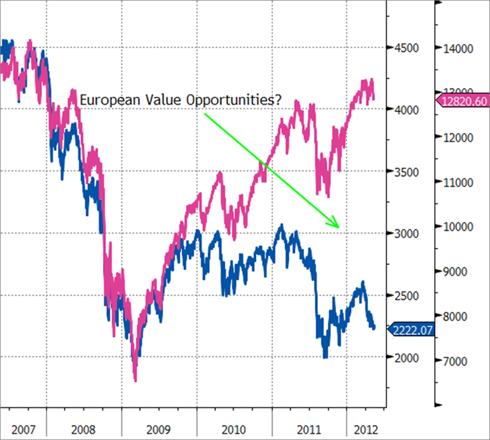 EURO Stoxx 50 (Blue) vs. DJIA (Pink)