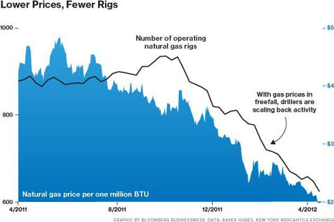 Is Natural Gas Too Cheap to Drill?