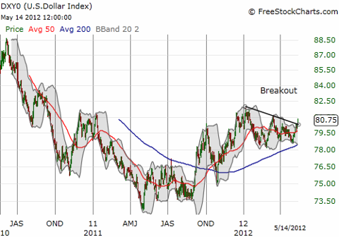 U.S. dollar index slowly creeps higher and breaks out from recent downtrend