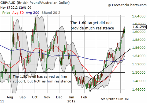 The British pound vs. Australian dollar (GBP/AUD) has delivered one of the strongest trends of major currency pairs, bouncing about 10% in three months.