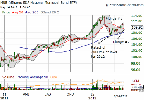 The upward trend seems to be ending for the iShares S&P National AMT-Free Muni Bond Fund