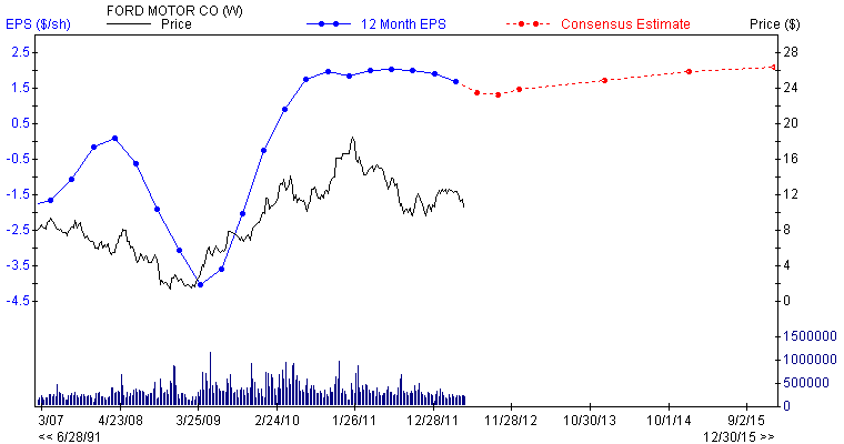 Ford 1 of 5 interesting dividend plays ford motor for Ford motor dividend history