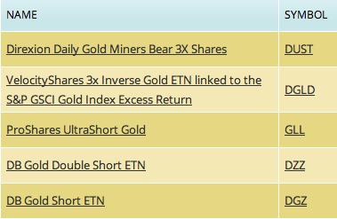 inverse gold etf, dust etf, short gold etf fund