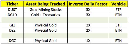 short gold ETF funds