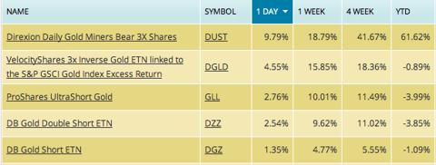 short gold etf fund performance
