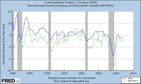 GDP vs. Personal Income