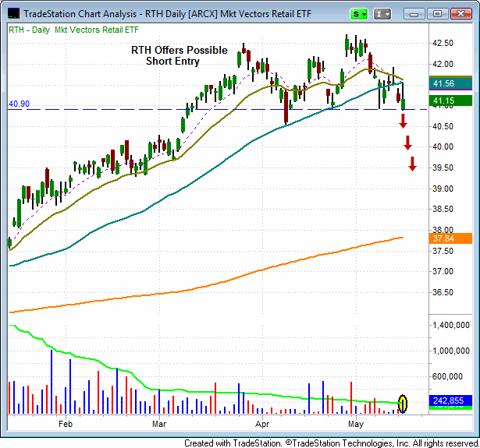 Market Vectors Retail ETF (NYSEARCA:<a href='http://seekingalpha.com/symbol/RTH' title='VanEck Vectors Retail ETF'>RTH</a>)(FAZ