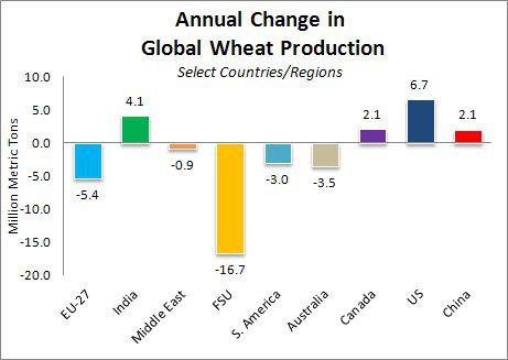 Annual Change in Global Wheat Production