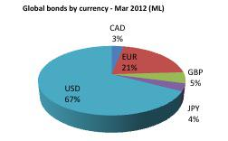bonds by currency