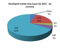 issues by currency