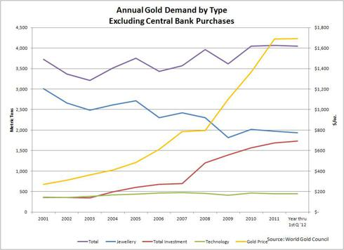 Annual Gold Demand by Type