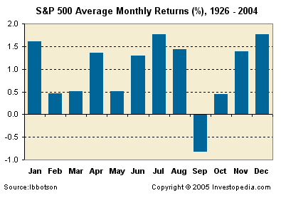 S&P avg monthly returns 1926-2004