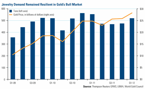 Jewelry Demand Remained Resilient in Gold