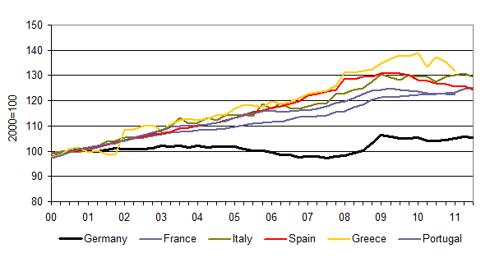 European Unit Labor Costs 2000-2011