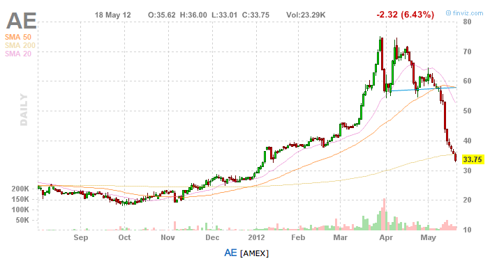 AE 10-month chart