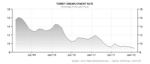 Turkey Unemployment