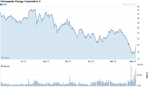 Chesapeake Energy (<a href='http://seekingalpha.com/symbol/CHK' title='Chesapeake Energy Corporation'>CHK</a>) 1 Year Chart