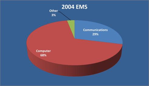 2004 EMS