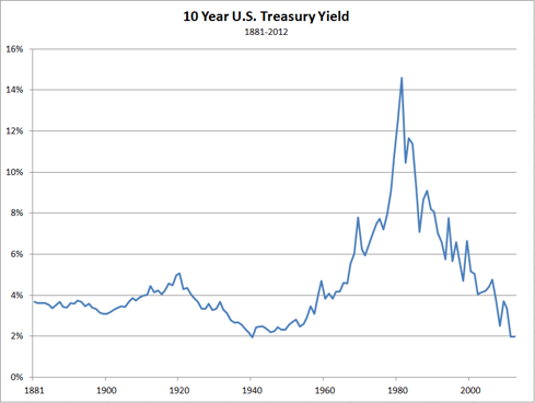 10 Year U.S. Treasury Yield