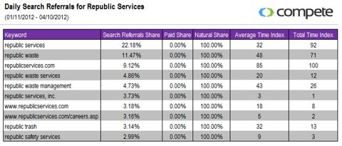 Daily Search Referrals for Republic Services