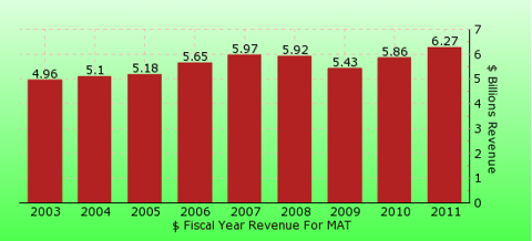 paid2trade.com revenue yearly gross bar chart for MAT