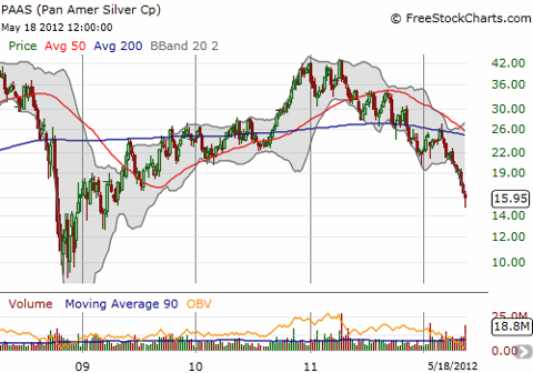 Pan American Silver has been in decline for over a year