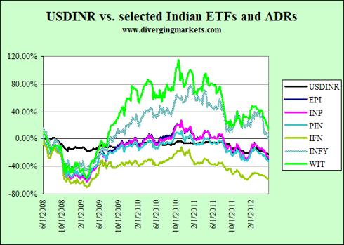 USDINR vs. ETFs and ADRs