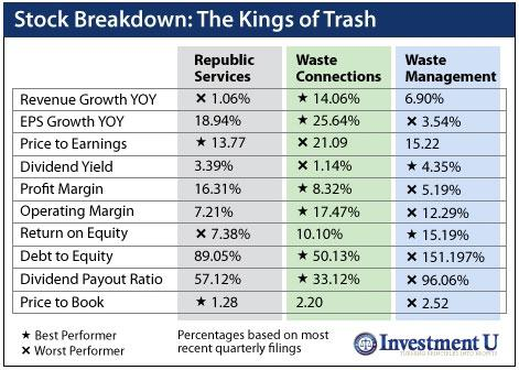 Dividend-Paying Waste Management Stocks