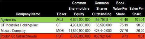 Sales Per Share for Agrium CF Industries, Mosaic, & Potash