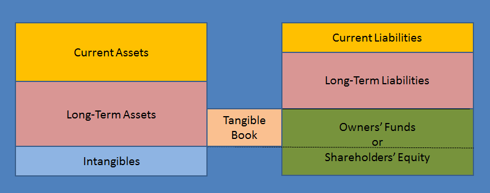 Tangible Book Value in the Balance Sheet