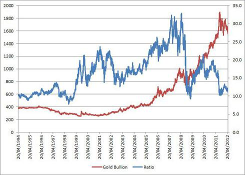 Gold Bullion & Ratio of FTS Mining/Gold Bullion