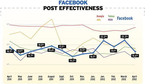 Brand effectiveness of various portals