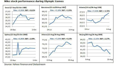 Nike stock performance