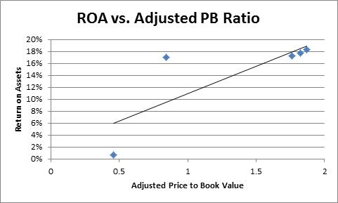 ROA vs. Adjusted PB Ratio