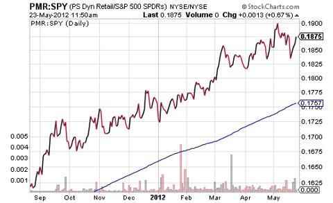 PMR-SPY Price Ratio