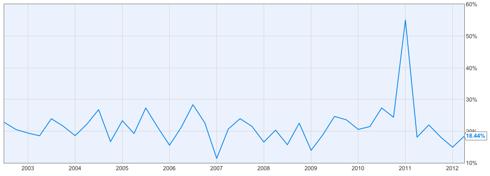 Coca-Cola Profit Margin 10-year Chart