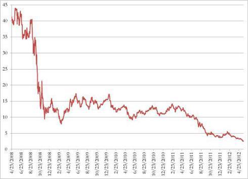 Market Vectors Solar Energy ETF (<a href='http://seekingalpha.com/symbol/KWT' title='VanEck Vectors Solar Energy ETF'>KWT</a>) Since Inception