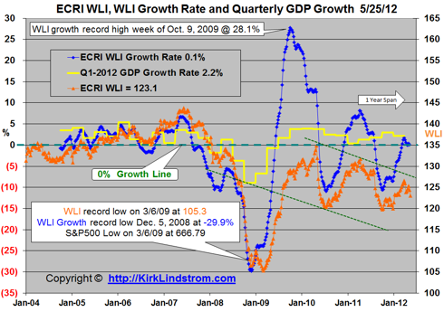 This chart shows ECRI
