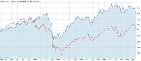 The Australian Dollar (NYSEARCA:<a href='http://seekingalpha.com/symbol/FXA' title='CurrencyShares Australian Dollar Trust ETF'>FXA</a>) versus the S&P 500
